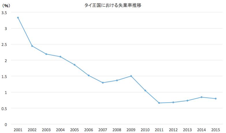 タイ王国における失業率推移