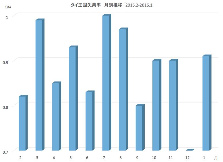 タイ王国失業率 月別推移 2015.2-2016.1